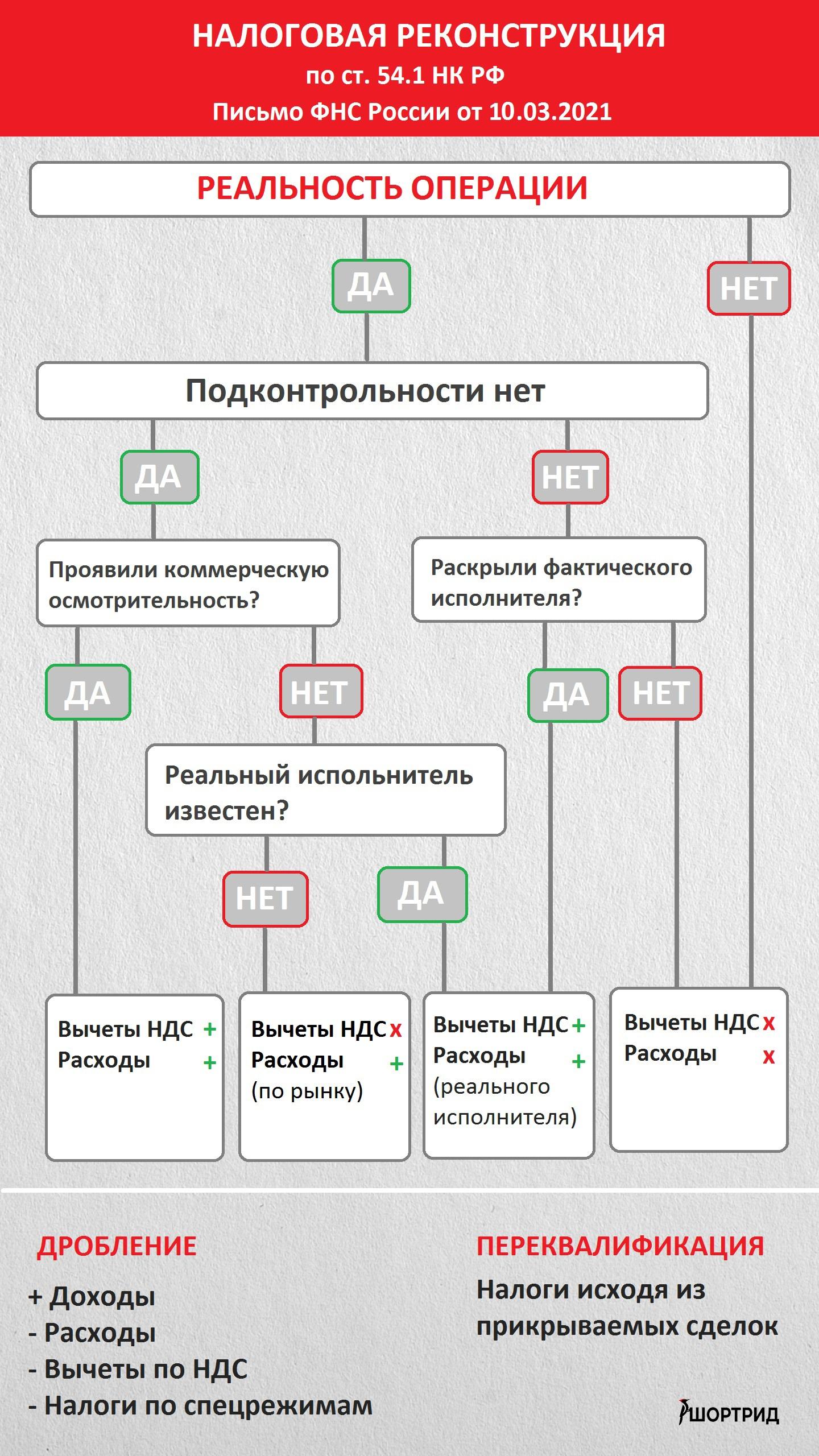 Налоговая реконструкция 54.1 НК шортрид